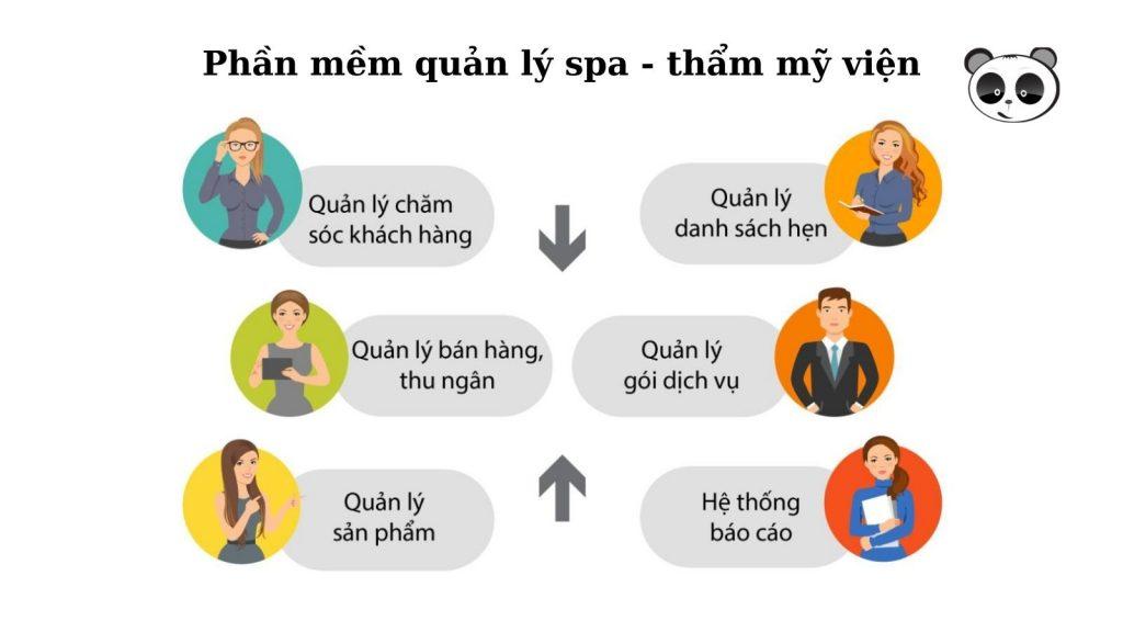 chức năng chính phần mềm quản lý spa